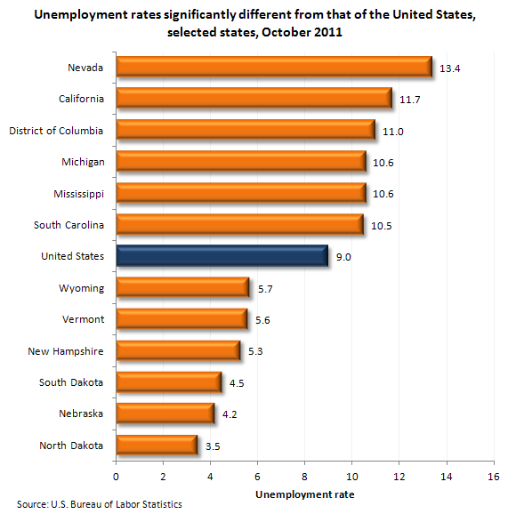 Unemployment rates significantly different from that of the United States, selected states, October 2011