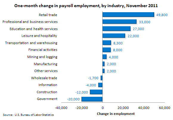 One-month change in payroll employment, by industry, November 2011
