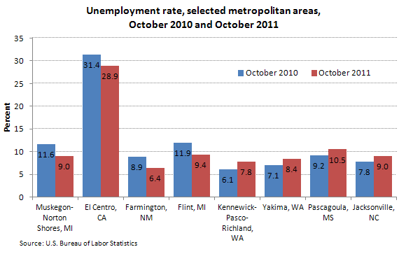 Unemployment rate, selected metropolitan areas, October 2010 and October 2011