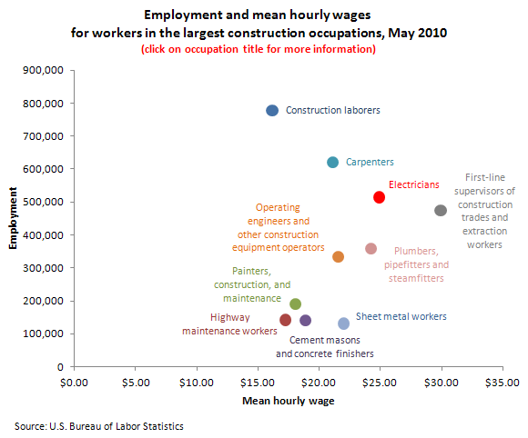 Employment and mean hourly wages for workers in the largest construction occupations, May 2010