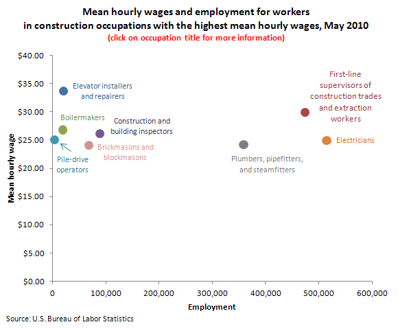 Mean hourly wages and employment for workers in construction occupations with the highest mean hourly wages, May 2010