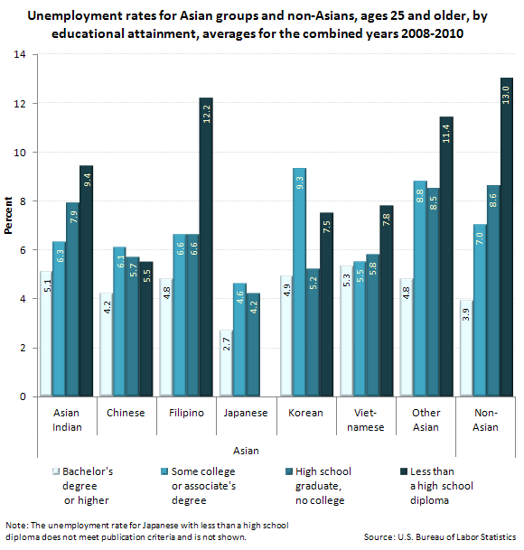 Unemployment rates for Asian groups and non-Asians, ages 25 and older, by educational attainment, averages for the combined years 2008-2010