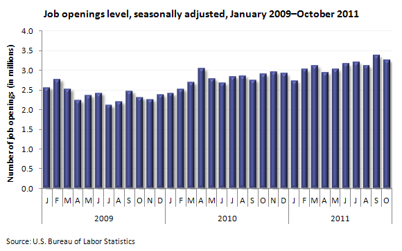 Job openings level, seasonally adjusted, October 2009-October 2011