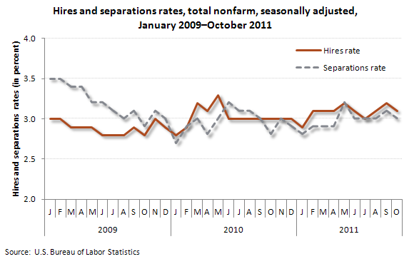 Hires and separations rates, total nonfarm, seasonally adjusted, January 2009-October 2011