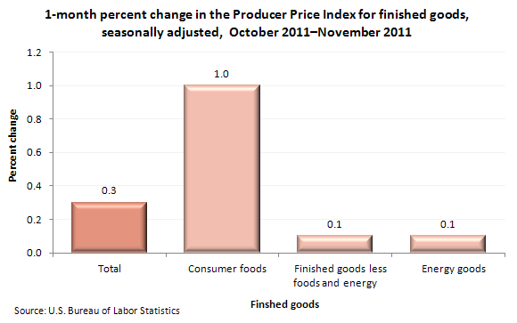 1-month percent change in the Producer Price Index for finished goods, seasonally adjusted, October 2011-November 2011
