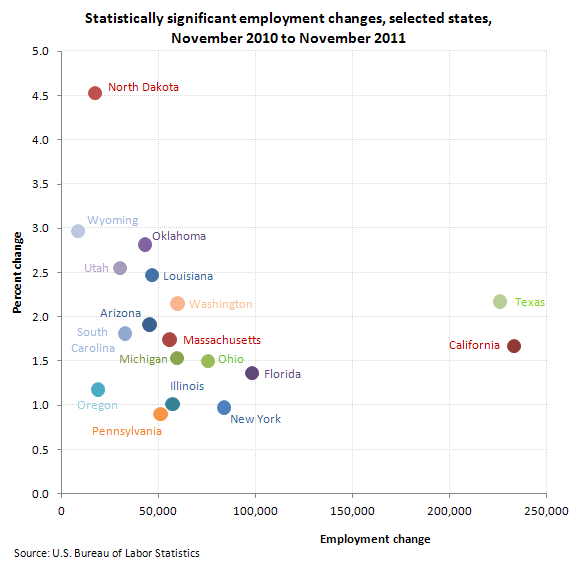 Statistically significant employment changes, selected states, November 2010 to November 2011