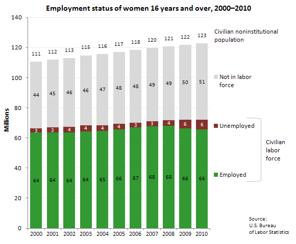Employment status of women 16 years and over, 2000-2010