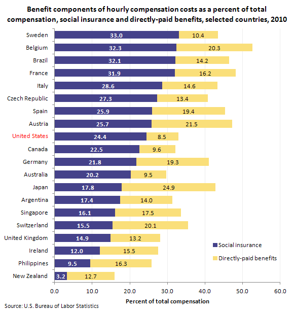 Benefit components of hourly compensation costs as a percent of total compensation, social insurance and directly-paid benefits, selected countries, 2010