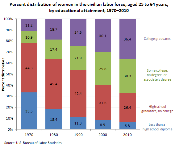 Percent distribution of women in the civilian labor force, aged 25 to 64 years, by educational attainment, 1970–2010