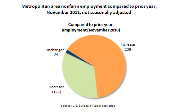 Metropolitan area nonfarm employment compared to prior year, November 2011, not seasonally adjusted