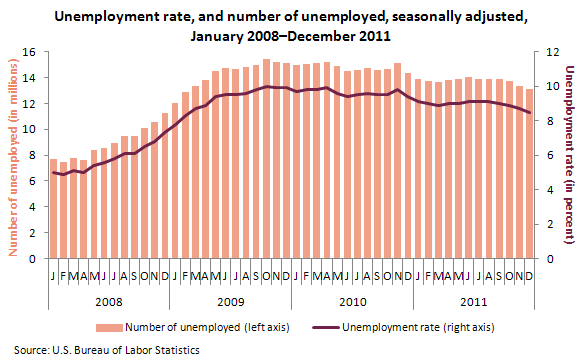 Unemployment rate, and number of unemployed, seasonally adjusted, January 2008-December 2011