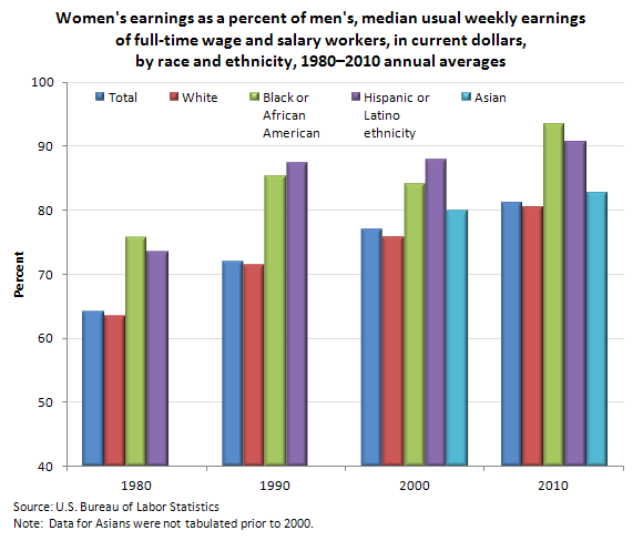 Women's earnings as percent of men's, median usual weekly earnings of full-time wage and salary workers, in current dollars, by race and Hispanic or Latino ethnicity, 1980-2010 annual averages