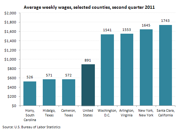 Average weekly wages, selected counties, second quarter 2011