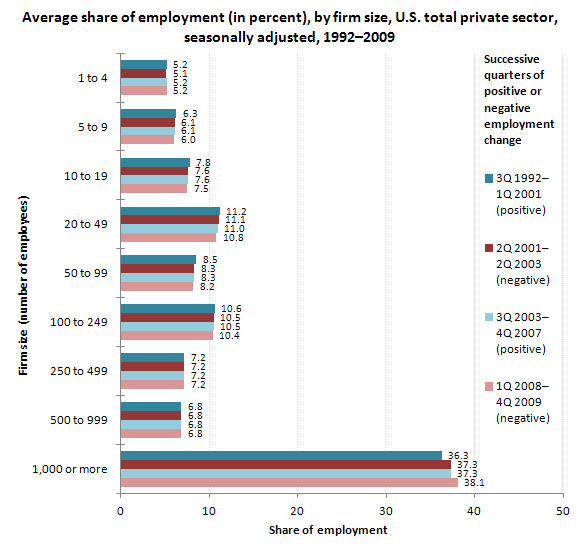 Average share of employment (in percent), by firm size, U.S. total private sector, seasonally adjusted, 1992-2009