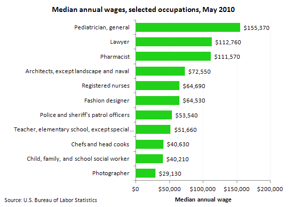 Median annual wages, selected occupations, May 2010