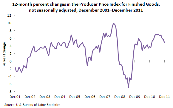12-month percent changes in the Producer Price Index for Finished Goods, not seasonally adjusted, December 2001-December 2011