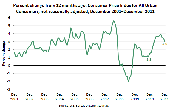 Percent change from 12 months ago, Consumer Price Index for All Urban Consumers, not seasonally adjusted, December 2001-December 2011