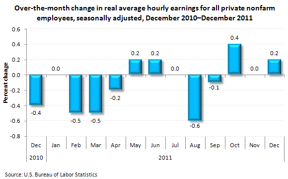 Over-the-month change in real average hourly earnings for all private nonfarm employees, seasonally adjusted, December 2010-December 2011