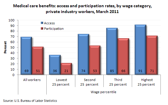 Medical care benefits: access and participation rates, by wage category, private industry workers, March 2011