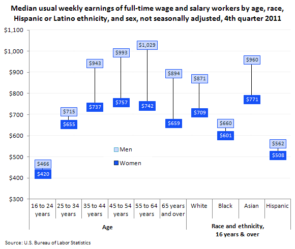 Median usual weekly earnings of full-time wage and salary workers by age, race, Hispanic or Latino ethnicity, and sex, not seasonally adjusted, 4th quarter 2011