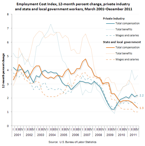 Employment Cost Index, 12-month percent change, private industry workers, March 2001-December 2011