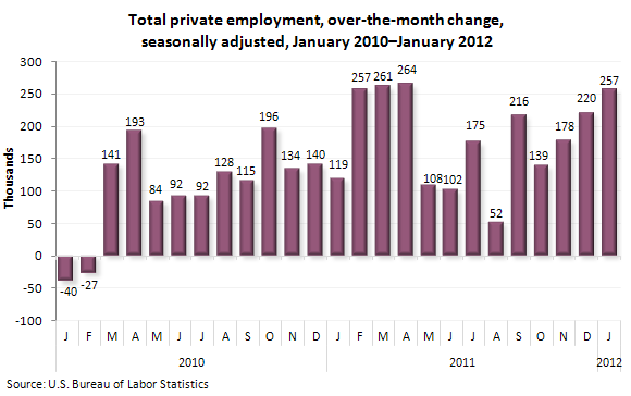 Total private employment over-the-month change, seasonally adjusted, January 2010-January 2012