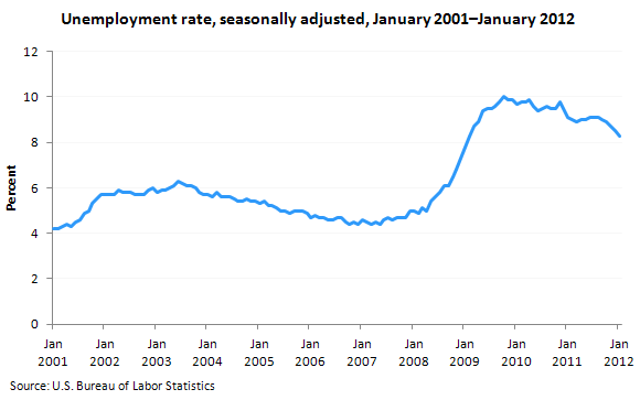 Unemployment rate, seasonally adjusted, January 2001-January 2012