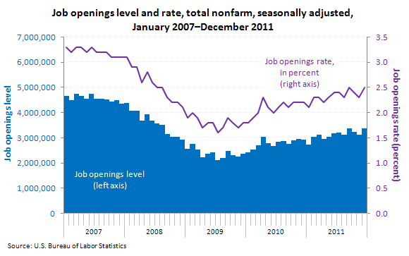 Job openings level and rate, total nonfarm, seasonally adjusted, January 2007–December 201
