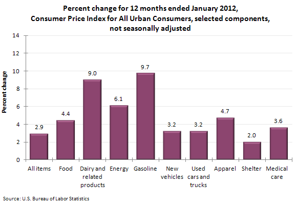 Percent change for 12 months ended January 2012, Consumer Price Index for All Urban Consumers, selected components, not seasonally adjusted