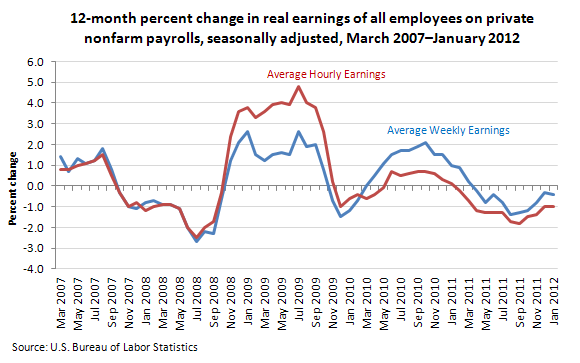 12-month percent change in real earnings of all employees on private nonfarm payrolls, seasonally adjusted, March 2007–January 2012