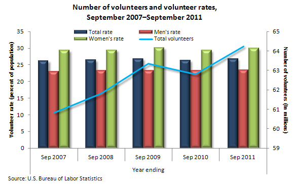 Number of volunteers and volunteer rates, September 2007–September 2011