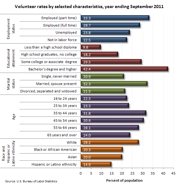 Volunteeer rates by selected characteristics, year ending September 2011