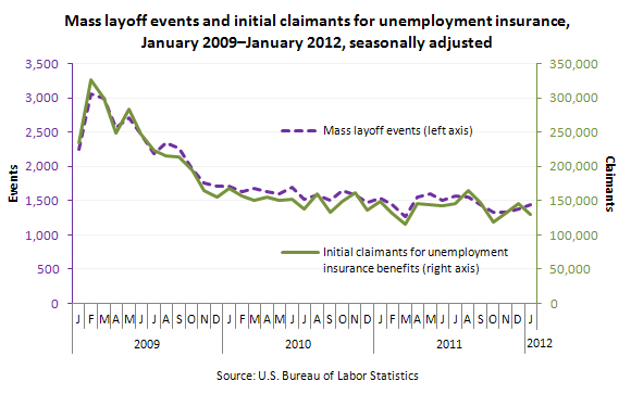 Mass layoff events and initial claimants for unemployment insurance, January 2009–January 2012, seasonally adjusted