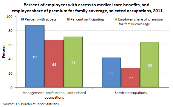 Percent of employees with access to medical care benefits and employer share of premium for family coverage, selected occupations, 2011