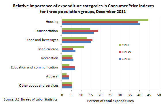 Relative importance of expenditure categories in Consumer Price Indexes for three population groups, December 2011