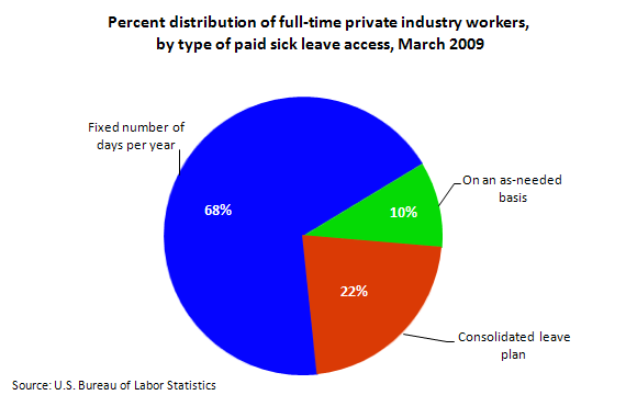 Percent distribution of full-time private industry workers, by type of paid sick leave access, March 2009
