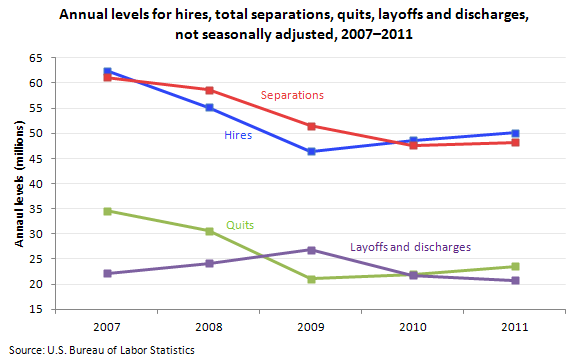 Annual levels for hires, total separations, quits, layoffs and discharges, not seasonally adjusted, 2007–2011