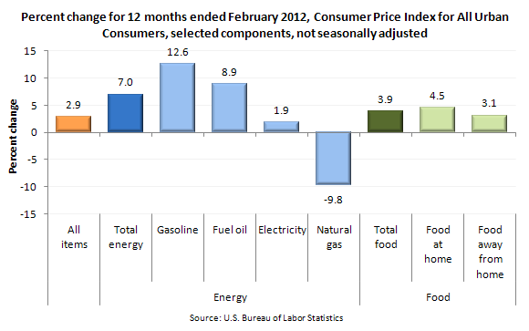 Percent change for 12 months ended February 2012, Consumer Price Index for All Urban Consumers, selected components, not seasonally adjusted