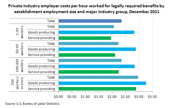 Private industry employer costs per hour worked for legally required benefits by establishment employment size and major industry group, December 2011