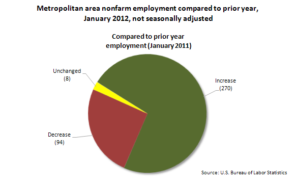Metropolitan area nonfarm employment compared to prior year, January 2012, not seasonally adjusted