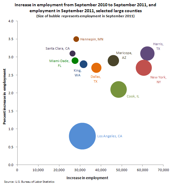 Increase in employment from September 2010 to September 2011, and employment in September 2011, selected large counties