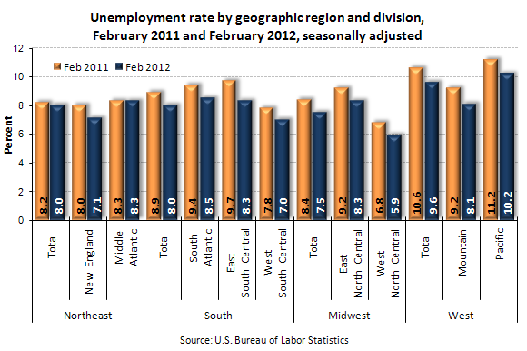 Unemployment rate by geographic region and division, February 2011 and February 2012, seasonally adjusted