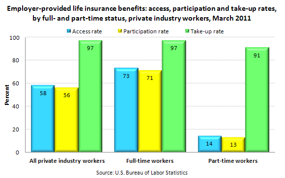 Employer-provided life insurance benefits: access, participation and take-up rates, by full- and part-time status, private industry workers, March 2011