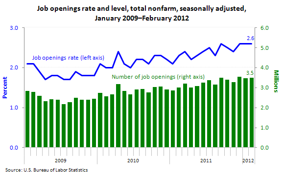 "Job openings rate and level, total nonfarm, seasonally adjusted, January 2009€""February 2012"