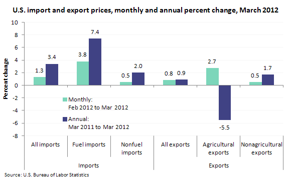 U.S. import and export prices, monthly and annual percent change, March 2012