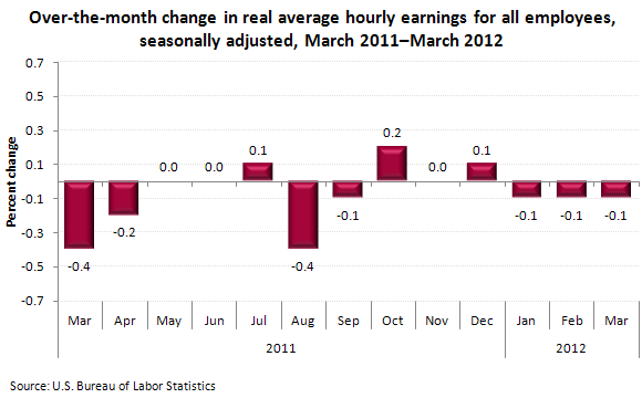 Over-the-month change in real average hourly earnings for all employees, seasonally adjusted, March 2011–March 2012