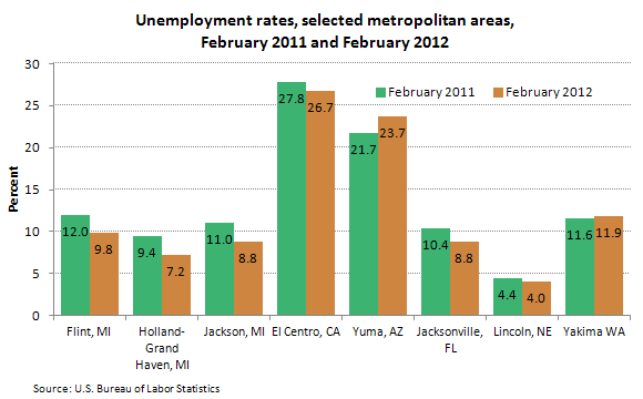 Unemployment rate, selected metropolitan areas, February 2011 and February 2012