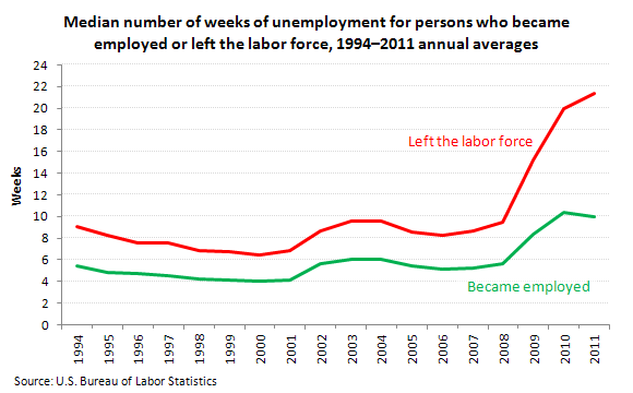 "Median number of weeks of unemployment for persons who became employed or left the labor force, 1994€""2011 annual averages"