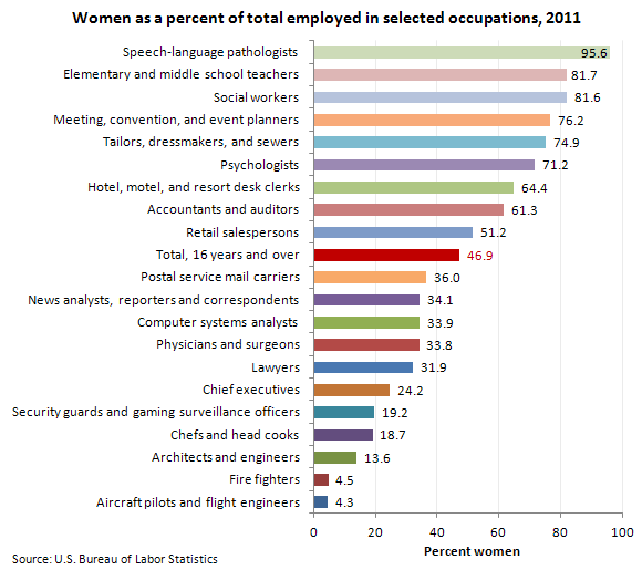 Women as a percent of total employed in selected occupations, 2011