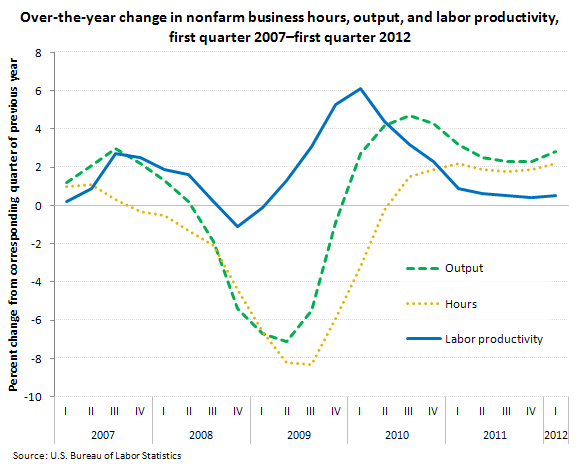 "Over-the-year change in hours, output, and labor productivity, nonfarm business sector, first quarter 2007€""first quarter 2012"